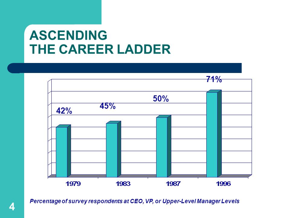 4 ASCENDING THE CAREER LADDER Percentage of survey respondents at CEO, VP, or Upper-Level Manager Levels 42% 45% 50% 71%