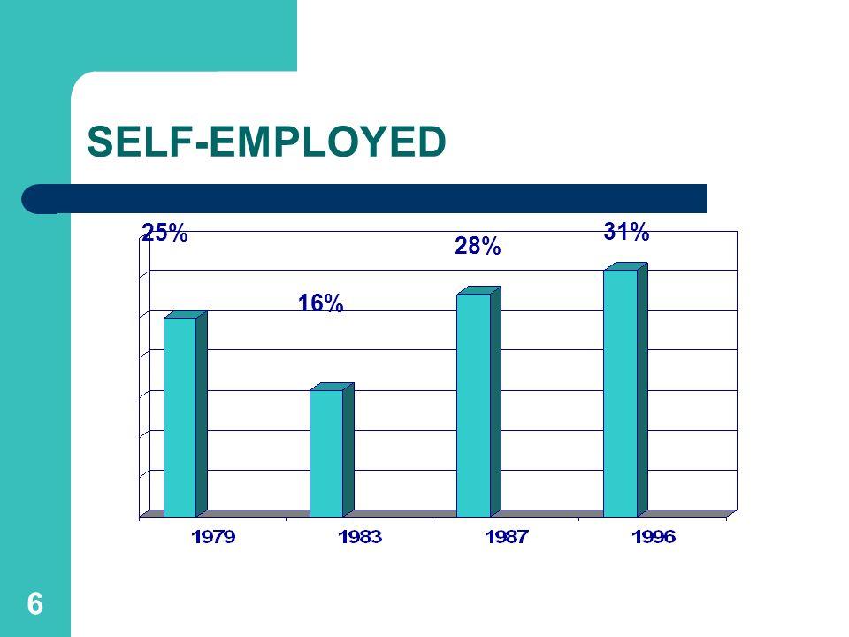 6 SELF-EMPLOYED 25% 16% 28% 31%