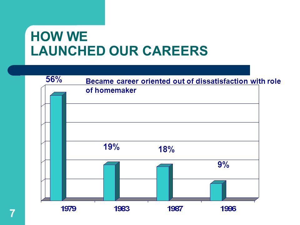 7 HOW WE LAUNCHED OUR CAREERS 56% 19% 18% 9% Became career oriented out of dissatisfaction with role of homemaker