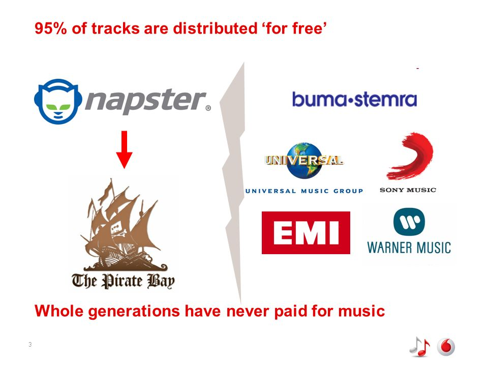 3 95% of tracks are distributed for free Whole generations have never paid for music