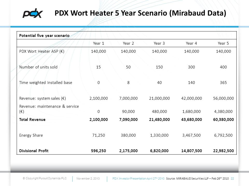 © Copyright Pursuit Dynamics PLC Potential five year scenario Year 1 Year 2 Year 3 Year 4 Year 5 PDX Wort Heater ASP ()140,000 Number of units sold155