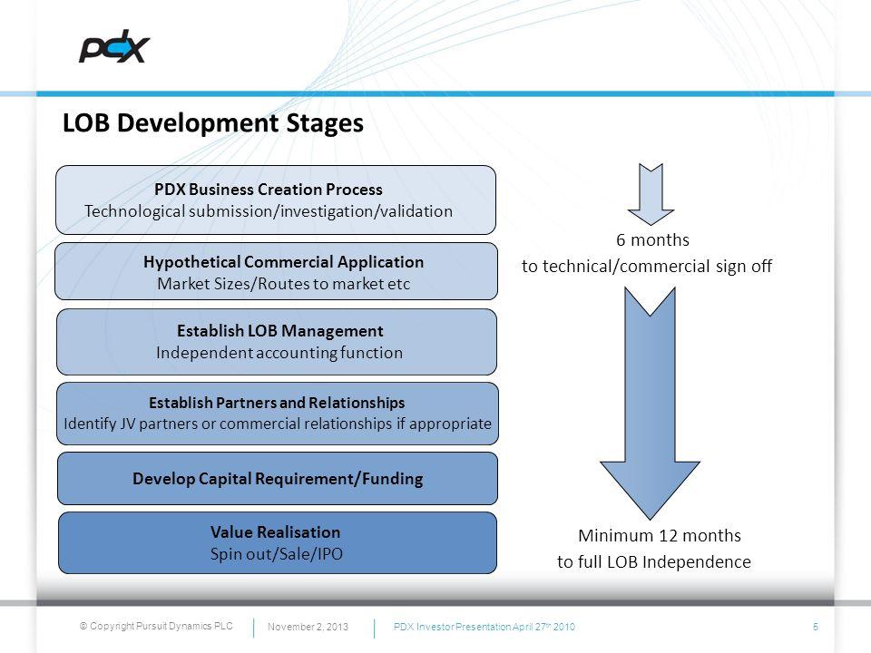 © Copyright Pursuit Dynamics PLC Hypothetical Commercial Application Market Sizes/Routes to market etc PDX Business Creation Process Technological sub