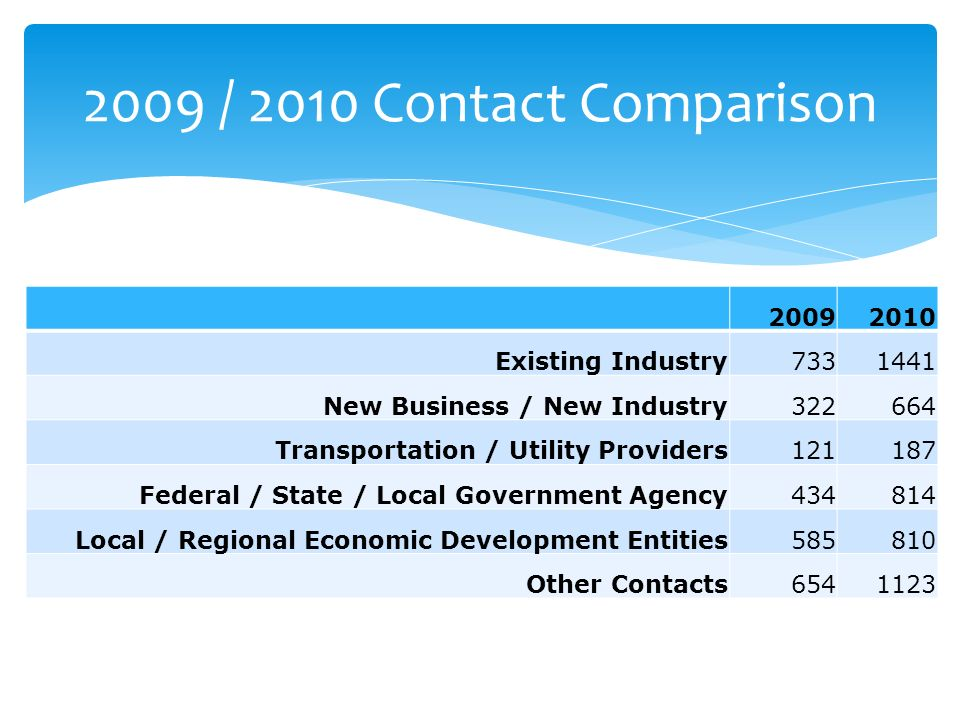 Existing Industry New Business / New Industry Transportation / Utility Providers Federal / State / Local Government Agency Local / Regional Economic Development Entities Other Contacts / 2010 Contact Comparison