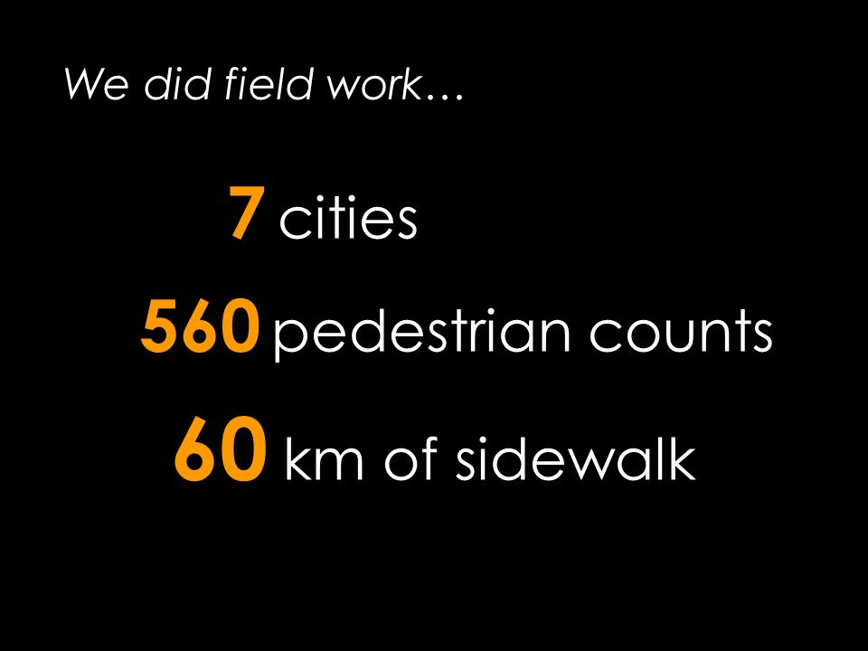We did field work… 7 cities 560 pedestrian counts 60 km of sidewalk