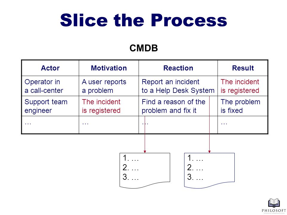Slice the Process ActorMotivationReactionResult Operator in a call-center A user reports a problem Report an incident to a Help Desk System The incident is registered Support team engineer The incident is registered Find a reason of the problem and fix it The problem is fixed ………… CMDB 1.