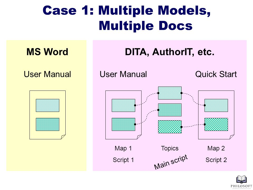 Case 1: Multiple Models, Multiple Docs User Manual Map 1 Script 1 Map 2 Script 2 Topics User ManualQuick Start MS WordDITA, AuthorIT, etc.