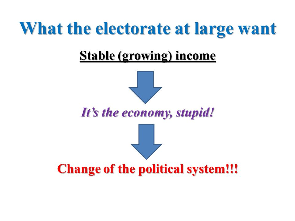 What the electorate at large want Stable (growing) income Its the economy, stupid! Change of the political system!!!