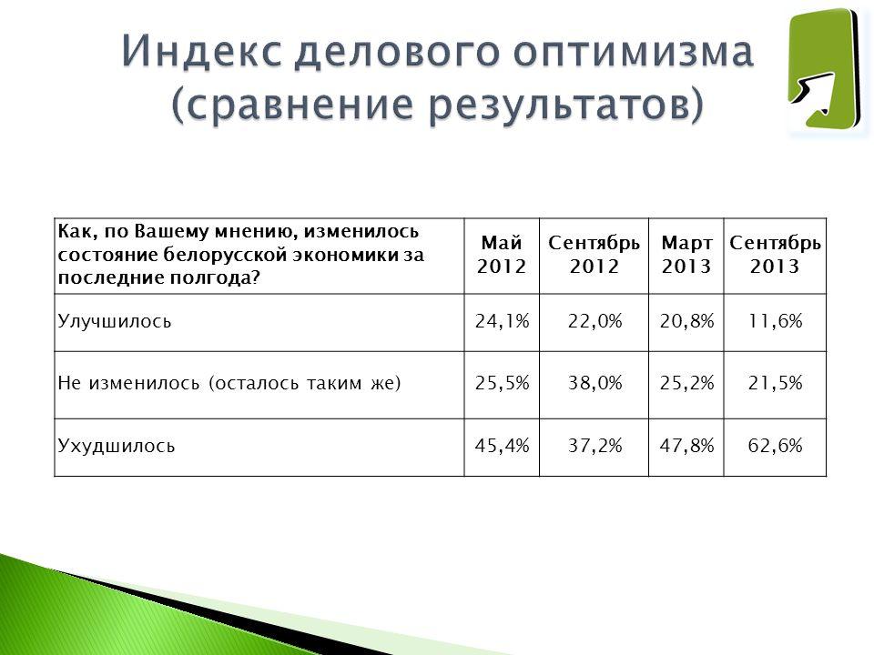Как, по Вашему мнению, изменилось состояние белорусской экономики за последние полгода? Май 2012 Сентябрь 2012 Март 2013 Сентябрь 2013 Улучшилось24,1%