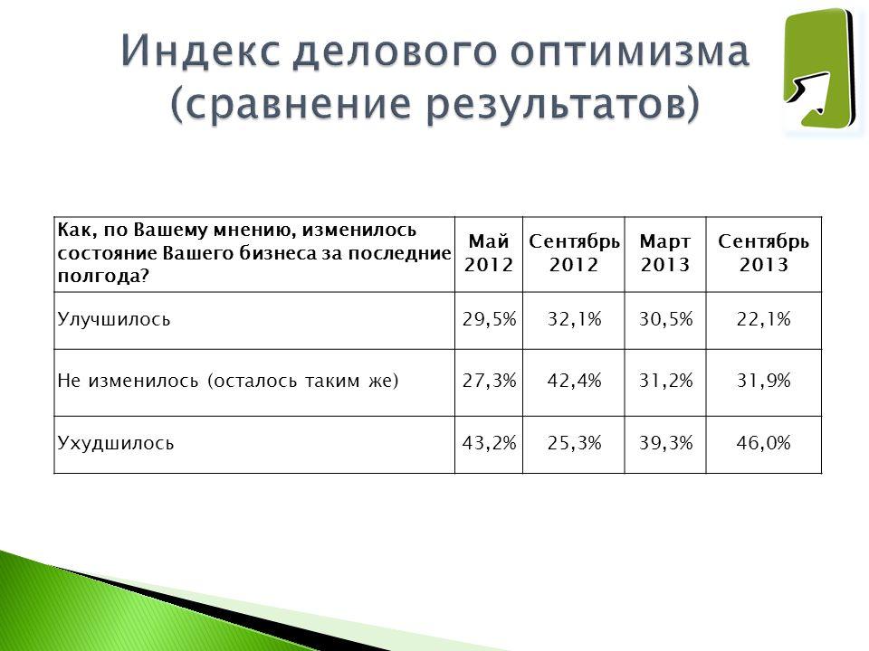 Как, по Вашему мнению, изменилось состояние Вашего бизнеса за последние полгода? Май 2012 Сентябрь 2012 Март 2013 Сентябрь 2013 Улучшилось29,5%32,1%30