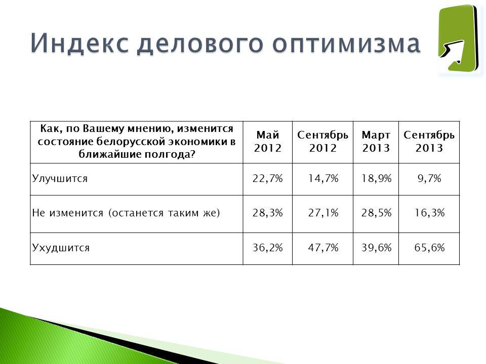 Как, по Вашему мнению, изменится состояние белорусской экономики в ближайшие полгода? Май 2012 Сентябрь 2012 Март 2013 Сентябрь 2013 Улучшится22,7%14,