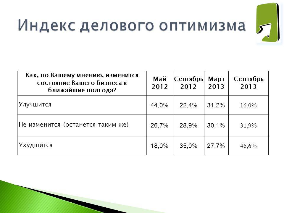 Как, по Вашему мнению, изменится состояние Вашего бизнеса в ближайшие полгода? Май 2012 Сентябрь 2012 Март 2013 Сентябрь 2013 Улучшится 44,0%22,4%31,2