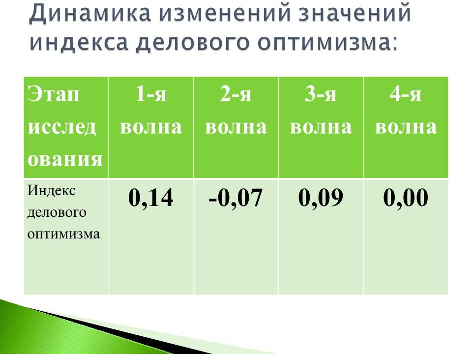 Этап исслед ования 1-я волна 2-я волна 3-я волна 4-я волна Индекс делового оптимизма 0,14-0,070,090,00