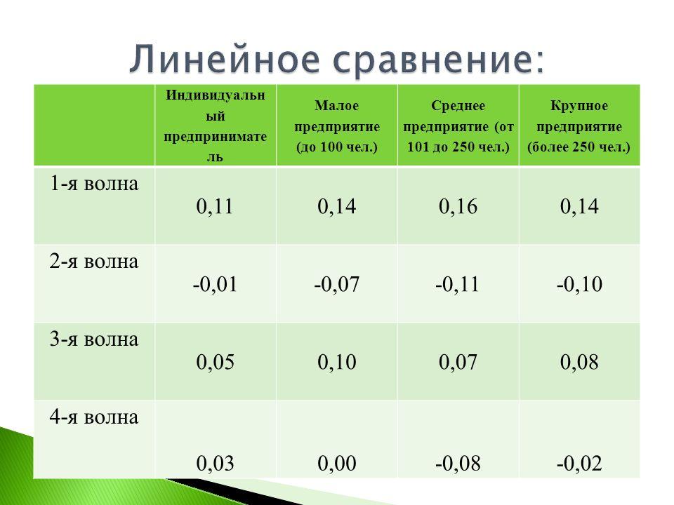 Индивидуальн ый предпринимате ль Малое предприятие (до 100 чел.) Среднее предприятие (от 101 до 250 чел.) Крупное предприятие (более 250 чел.) 1-я вол
