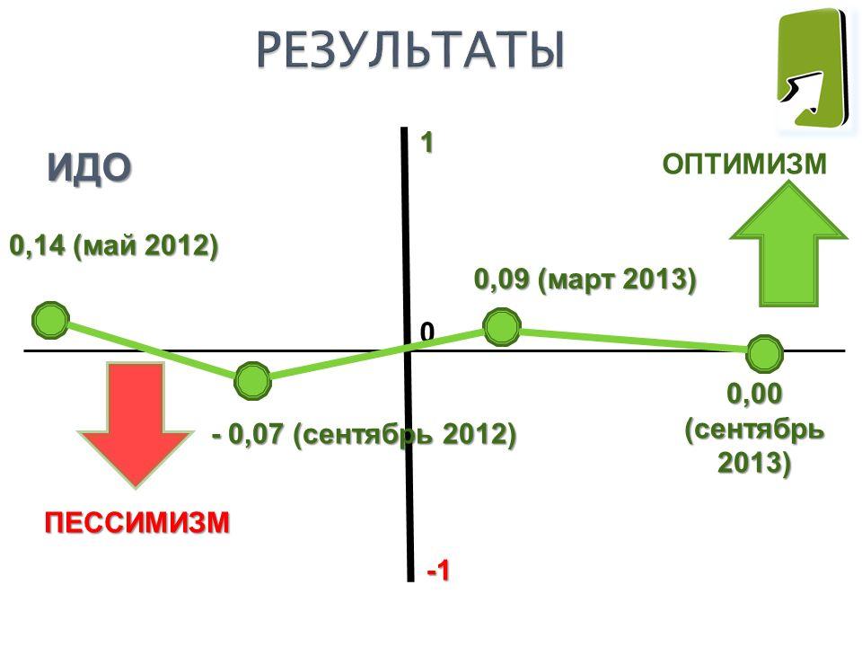 ОПТИМИЗМ ПЕССИМИЗМ ПЕССИМИЗМ 1 0 ИДО 0,09 (март 2013) - 0,07 (сентябрь 2012) 0,14 (май 2012) 0,00 (сентябрь 2013)