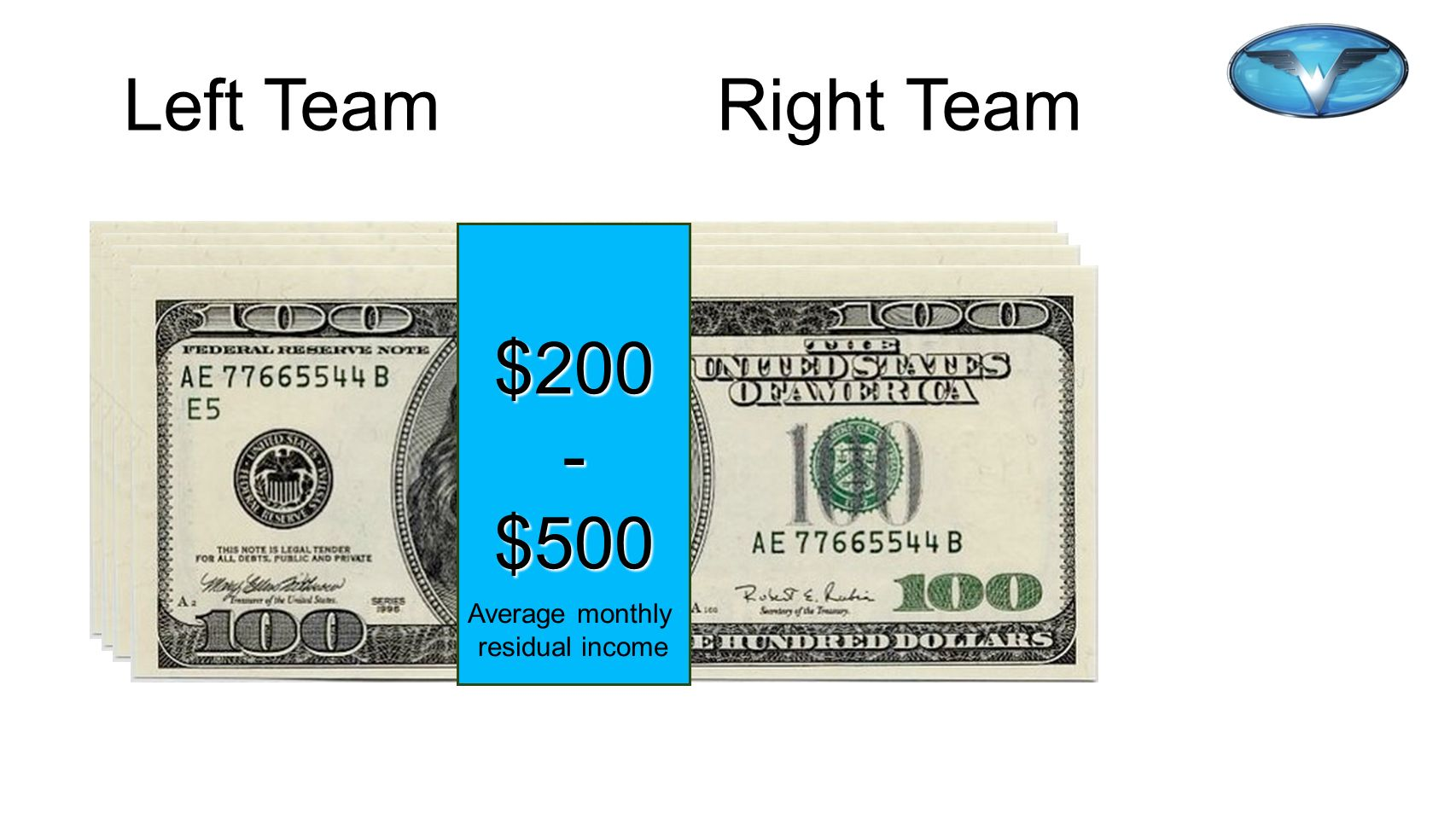 Left TeamRight Team 30 Sales 30 Sales $200-$500 Average monthly residual income
