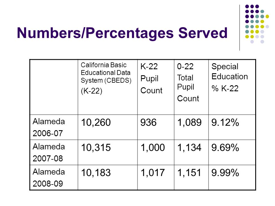 High Cost Disabilities, 3-22 Emotional disturbance (ED) % of Pupil Count Autism% of Pupil count Low Incidence % of Pupil Count Alameda 2006-07 454.13%867.60%282.57% Alameda 2007-08 686.00%948.29%564.94% Alameda 2008-09 706.08%106 9.21% 544.69%