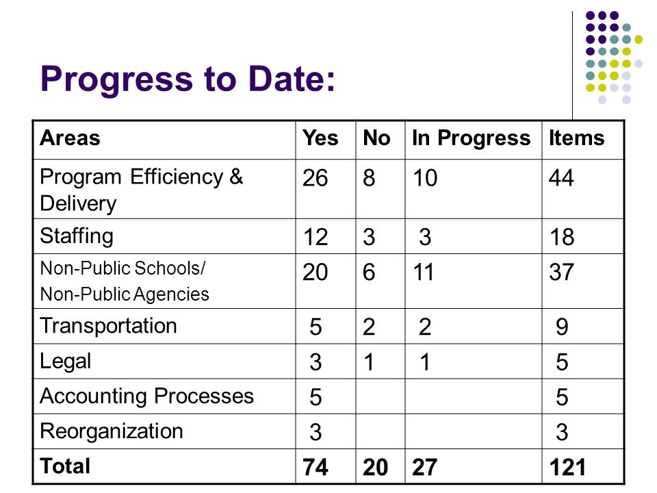 Program Efficiency & Delivery Progress to Date : Continuum of Special Education Programs Resource Specialist Programs & Related Services Mild/Moderate and Moderate/Severe Special Day Classes Counseling Enriched Classes (CEC) (3 rd -12 th grades) Continuum of Autism Programs Inclusion (K-12) BRIDGE Program (K-8) Elementary Autism Supported Inclusion (EASI) Intensive Special Day Class (Preschool-8 th grade)