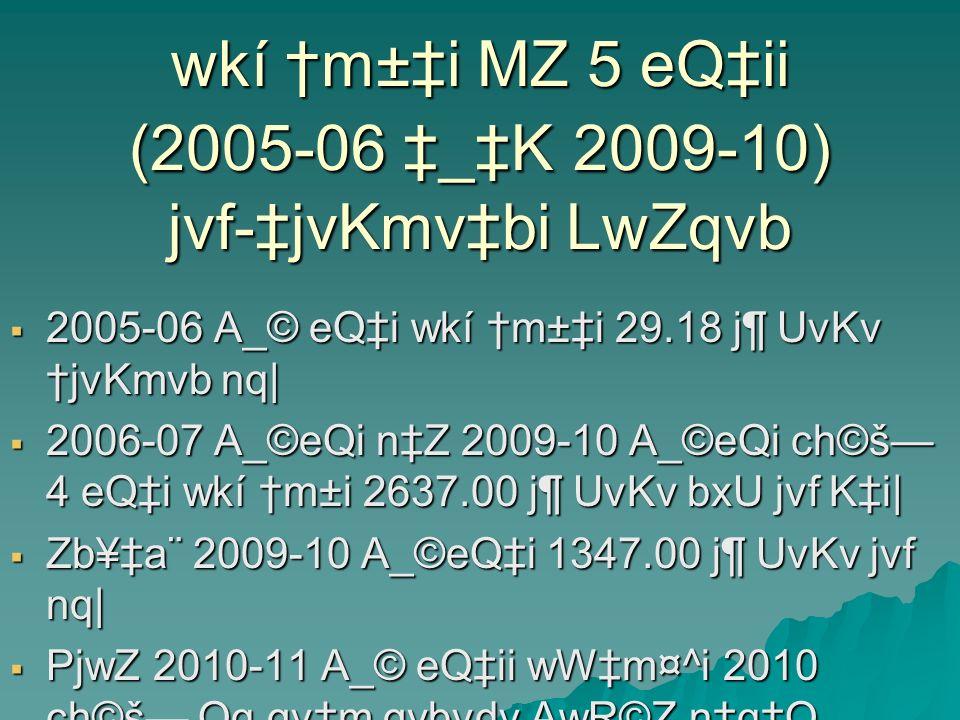 wkí m±i MZ 5 eQii (2005-06 _K 2009-10) jvf-jvKmvbi LwZqvb 2005-06 A_© eQi wkí m±i 29.18 j¶ UvKv jvKmvb nq| 2005-06 A_© eQi wkí m±i 29.18 j¶ UvKv jvKmv