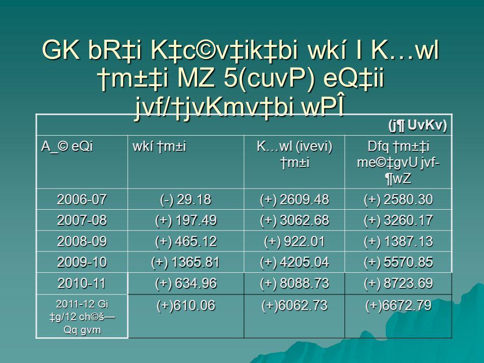 GK bRi Kc©vikbi wkí I K…wl m±i MZ 5(cuvP) eQii jvf/jvKmvbi wPÎ (j¶ UvKv) A_© eQi wkí m±i K…wl (ivevi) m±i Dfq m±i me©gvU jvf- ¶wZ 2006-07 (-) 29.18 (+) 2609.48 (+) 2580.30 2007-08 (+) 197.49 (+) 3062.68 (+) 3260.17 2008-09 (+) 465.12 (+) 922.01 (+) 1387.13 2009-10 (+) 1365.81 (+) 4205.04 (+) 5570.85 2010-11 (+) 634.96 (+) 8088.73 (+) 8723.69 2011-12 Gi g/12 ch©š Qq gvm (+)610.06(+)6062.73(+)6672.79