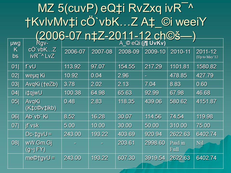 MZ 5(cuvP) eQi RvZxq ivR¯^ KvlvMvi cÖ`vbK…Z A_©i weeiY (2006-07 nZ-2011-12 ch©š) µwg K bs Rgv- cÖ`vbK…Z ivR¯^ LvZ A_© eQi (j¶ UvKv) 2006-072007-082008-092009-102010-11 2011-12 ( Up to May12 01|f¨vU113.9297.07154.55217.291101.811580.82 02| weµq Ki 10.920.042.96-478.85427.79 03| AvqKi (eZb) 3.782.022.137.048.830.60 04|iqjwU100.3864.9865.6392.9967.9846.68 05| AvqKi (Kc©vikb) 0.482.83118.35439.06580.624151.87 06| Ab¨vb¨ Ki 8.5216.2830.07114.5674.54119.98 07|jf¨vsk5.0010.0030.0050.00310.0075.00 Dc-gvU = 243.00193.22403.69920.942622.636402.74 08| wW.Gm.Gj (g~j FY) --203.612998.60 Paid in Full Nil me©gvU = 243.00193.22607.303919.542622.636402.74