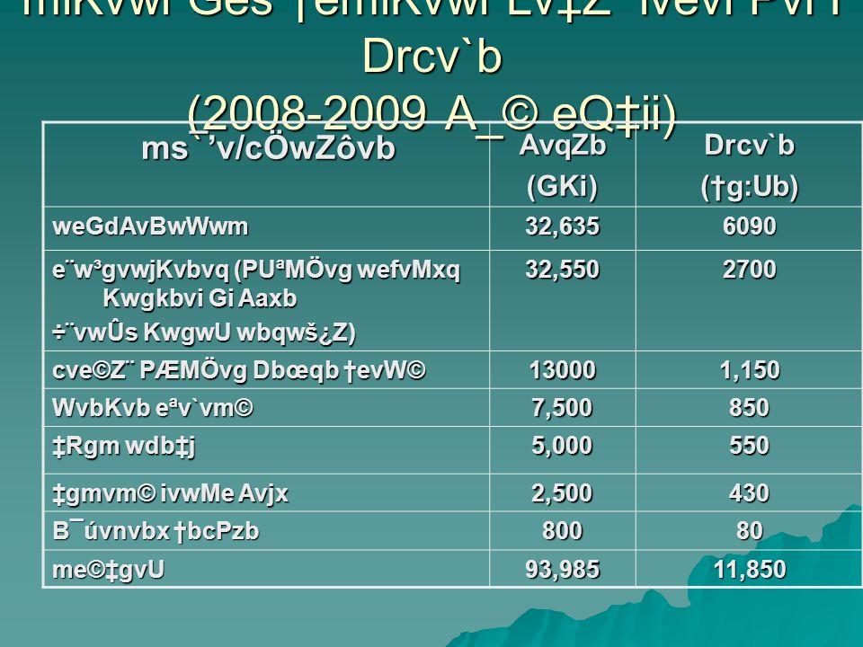 miKvwi Ges emiKvwi LvZ ivevi Pvl I Drcv`b (2008-2009 A_© eQii) ms¯v/cÖwZôvb ms¯v/cÖwZôvbAvqZb(GKi)Drcv`b(g:Ub) weGdAvBwWwm32,6356090 e¨w³gvwjKvbvq (PUªMÖvg wefvMxq Kwgkbvi Gi Aaxb ÷¨vwÛs KwgwU wbqwš¿Z) 32,5502700 cve©Z¨ PÆMÖvg Dbœqb evW© 130001,150 WvbKvb eªv`vm© 7,500850 Rgm wdbj 5,000550 gmvm© ivwMe Avjx 2,500430 B¯úvnvbx bcPzb 80080 me©gvU93,98511,850