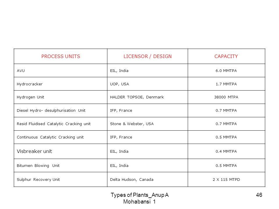 Types of Plants_Anup A Mohabansi 1 46 PROCESS UNITSLICENSOR / DESIGNCAPACITY AVUEIL, India6.0 MMTPA HydrocrackerUOP, USA1.7 MMTPA Hydrogen UnitHALDER