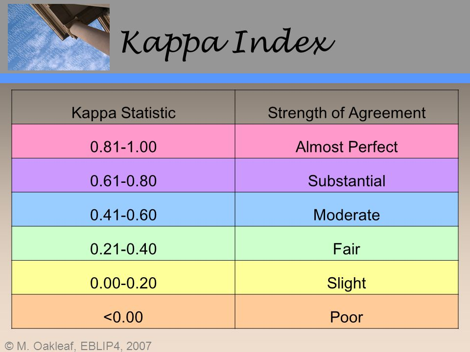 © M. Oakleaf, EBLIP4, 2007 Kappa Index Kappa StatisticStrength of Agreement 0.81-1.00Almost Perfect 0.61-0.80Substantial 0.41-0.60Moderate 0.21-0.40Fa