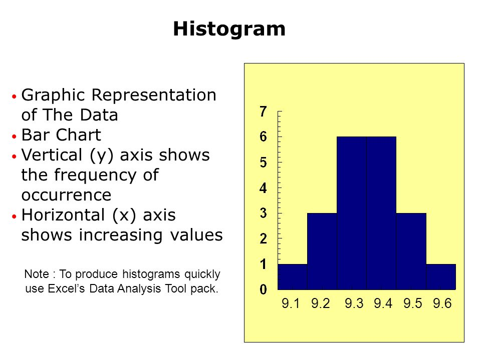 Histogram Graphic Representation of The Data Bar Chart Vertical (y) axis shows the frequency of occurrence Horizontal (x) axis shows increasing values 9.1 9.2 9.3 9.4 9.5 9.6 Note : To produce histograms quickly use Excels Data Analysis Tool pack.
