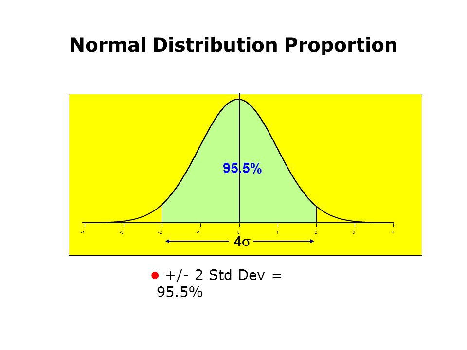 Normal Distribution Proportion 95.5% l +/- 2 Std Dev = 95.5% -4-3-201234 4
