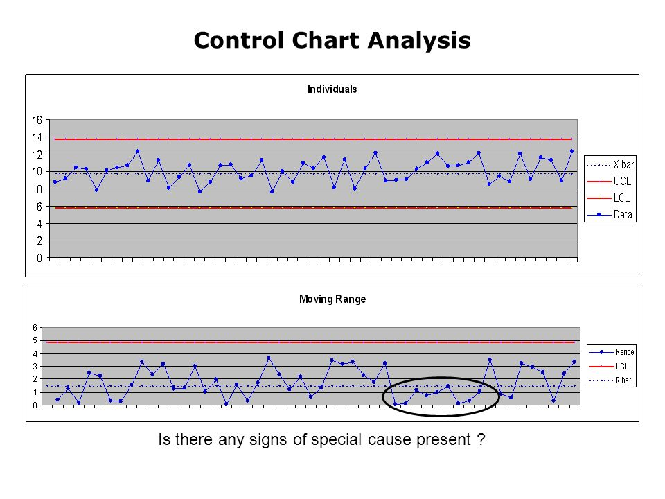 Control Chart Analysis Is there any signs of special cause present