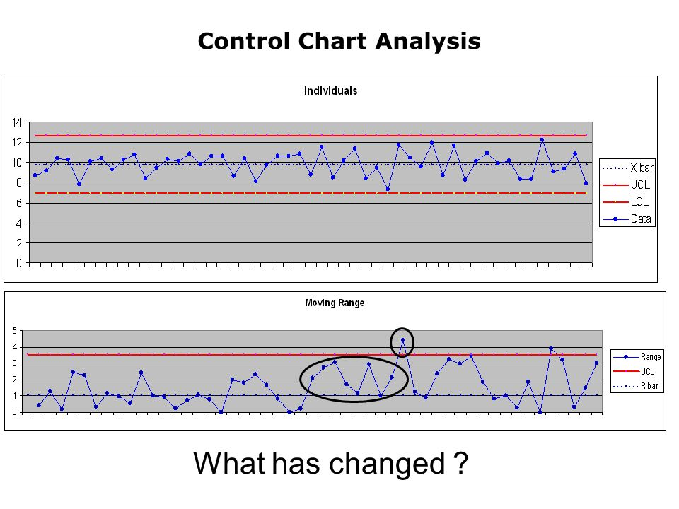 Control Chart Analysis What has changed