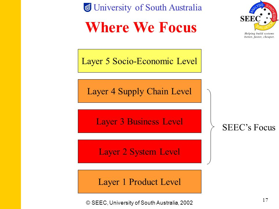University of South Australia © SEEC, University of South Australia, 2002 16 History Measurement & Instrumentation Systems Centre Sensor Science & Eng