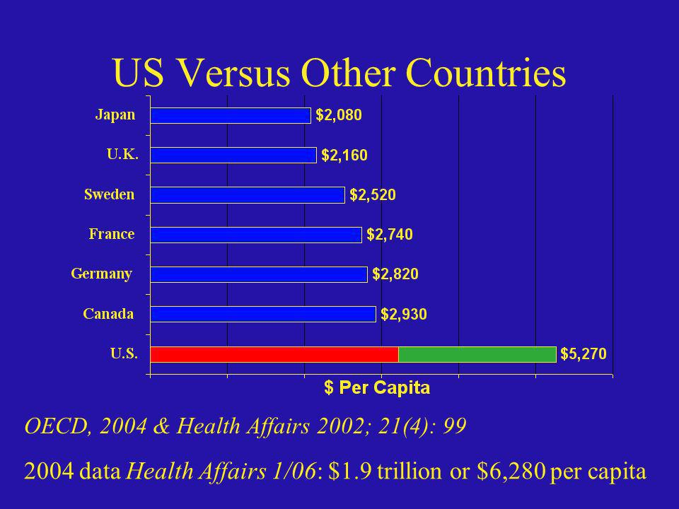 US Versus Other Countries OECD, 2004 & Health Affairs 2002; 21(4): 99 2004 data Health Affairs 1/06: $1.9 trillion or $6,280 per capita