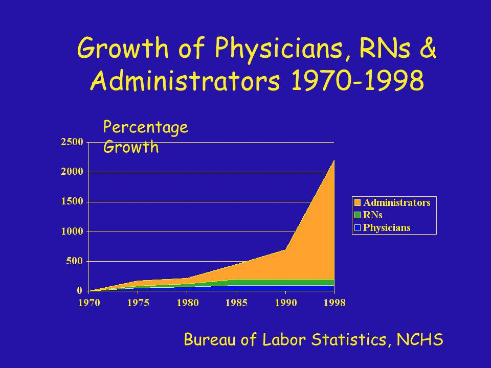 Growth of Physicians, RNs & Administrators 1970-1998 Bureau of Labor Statistics, NCHS Percentage Growth