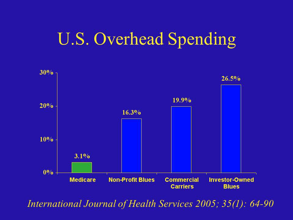 U.S. Overhead Spending International Journal of Health Services 2005; 35(1): 64-90