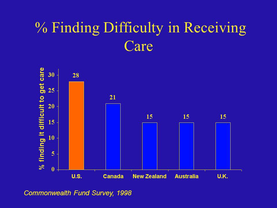 % Finding Difficulty in Receiving Care Commonwealth Fund Survey, 1998