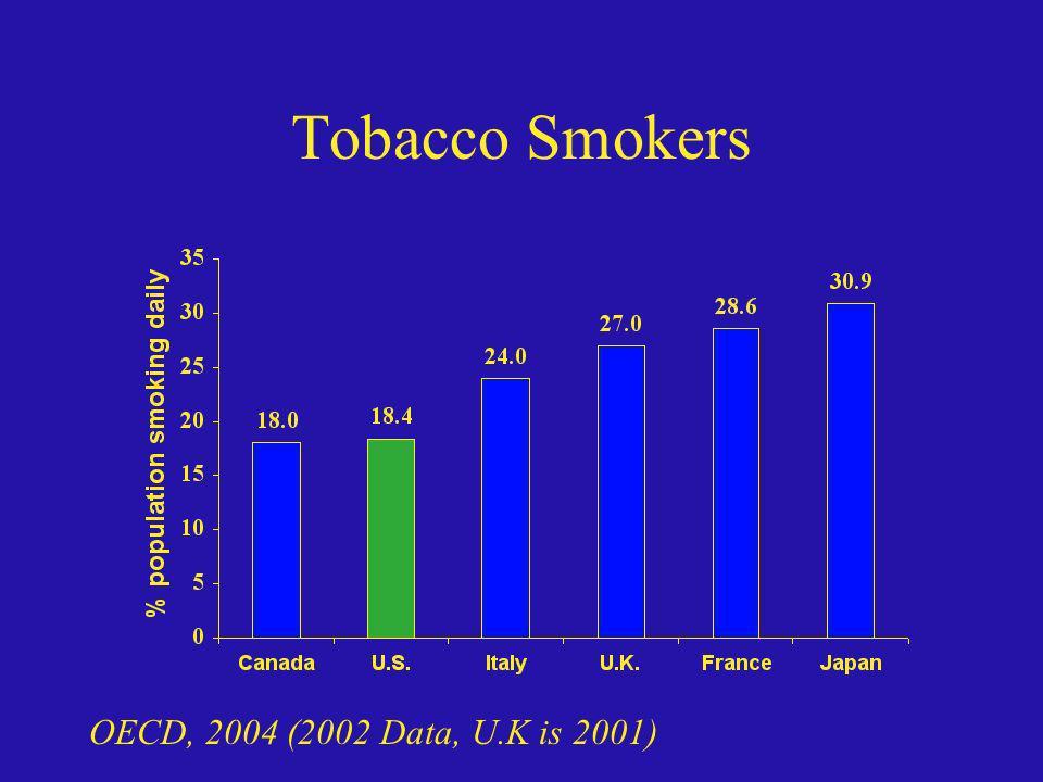 Tobacco Smokers OECD, 2004 (2002 Data, U.K is 2001)