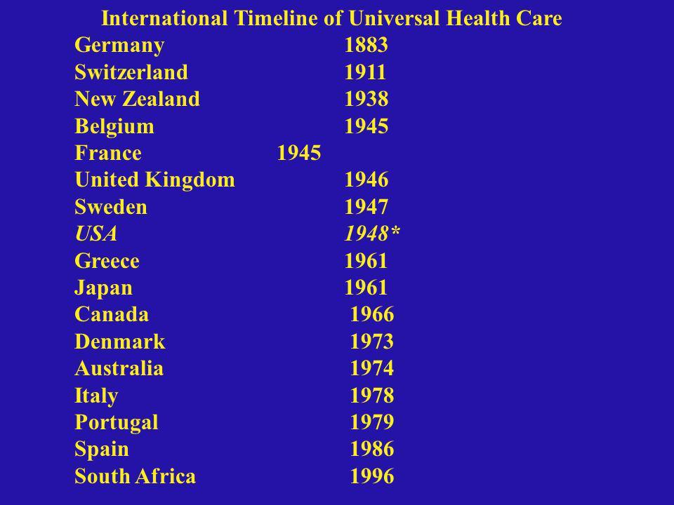 International Timeline of Universal Health Care Germany 1883 Switzerland1911 New Zealand1938 Belgium1945 France1945 United Kingdom1946 Sweden1947 USA1