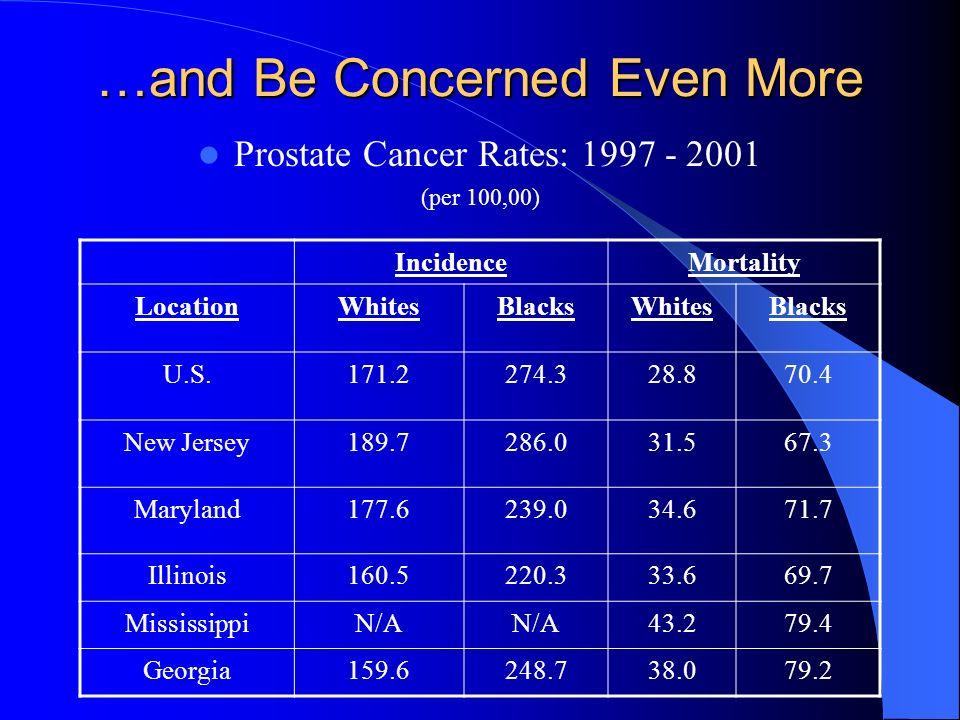 …and Be Concerned Even More Prostate Cancer Rates: 1997 - 2001 (per 100,00) IncidenceMortality LocationWhitesBlacksWhitesBlacks U.S.171.2274.328.870.4