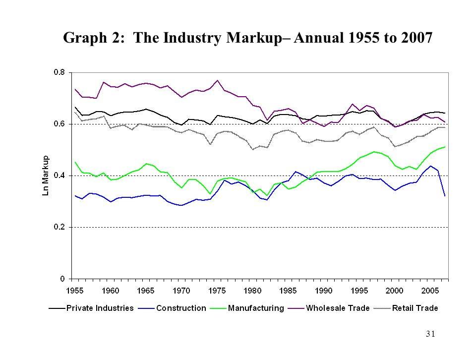 31 Graph 2: The Industry Markup– Annual 1955 to 2007