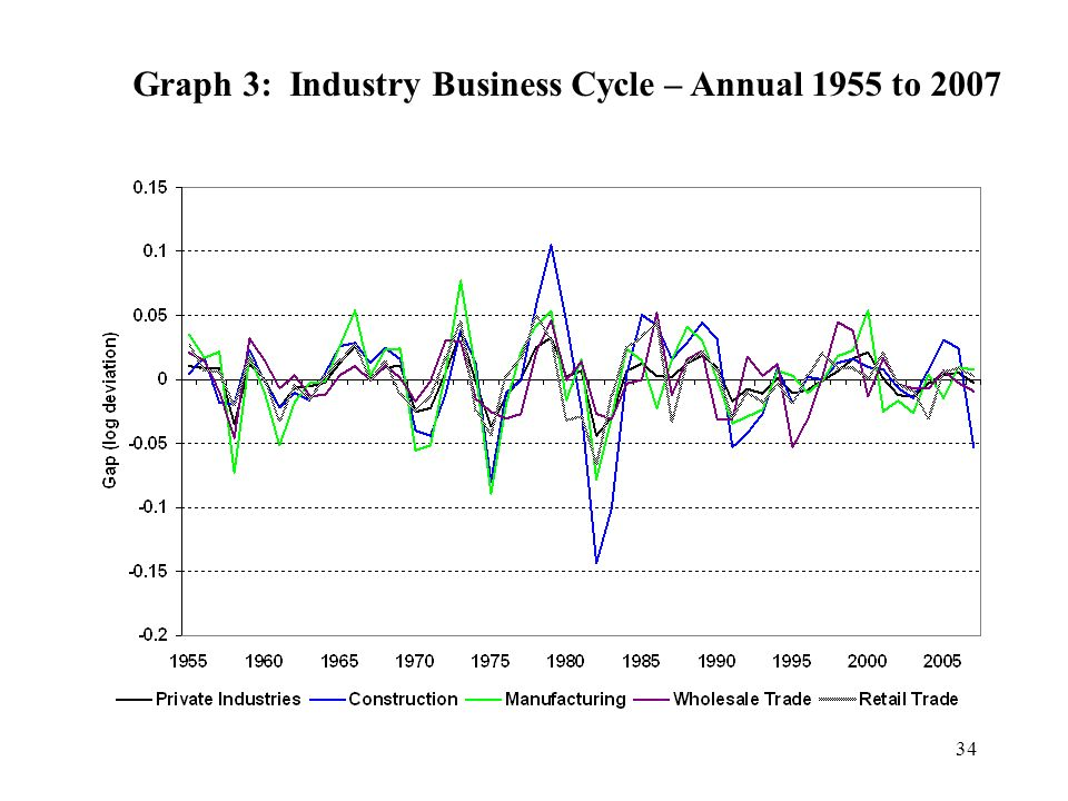 34 Graph 3: Industry Business Cycle – Annual 1955 to 2007