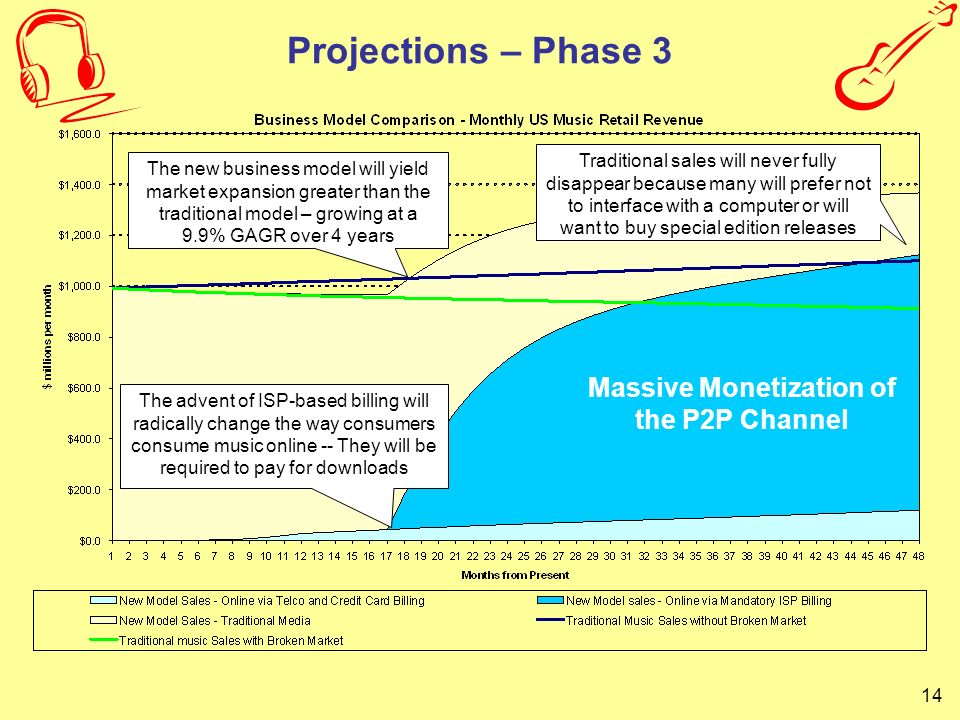 14 Projections – Phase 3 The advent of ISP-based billing will radically change the way consumers consume music online -- They will be required to pay