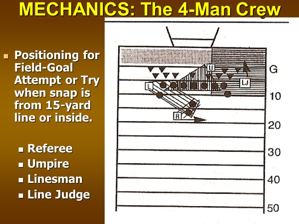 MECHANICS: The 4-Man Crew Positioning for Field-Goal Attempt or Try when snap is from 15-yard line or inside. Positioning for Field-Goal Attempt or Tr
