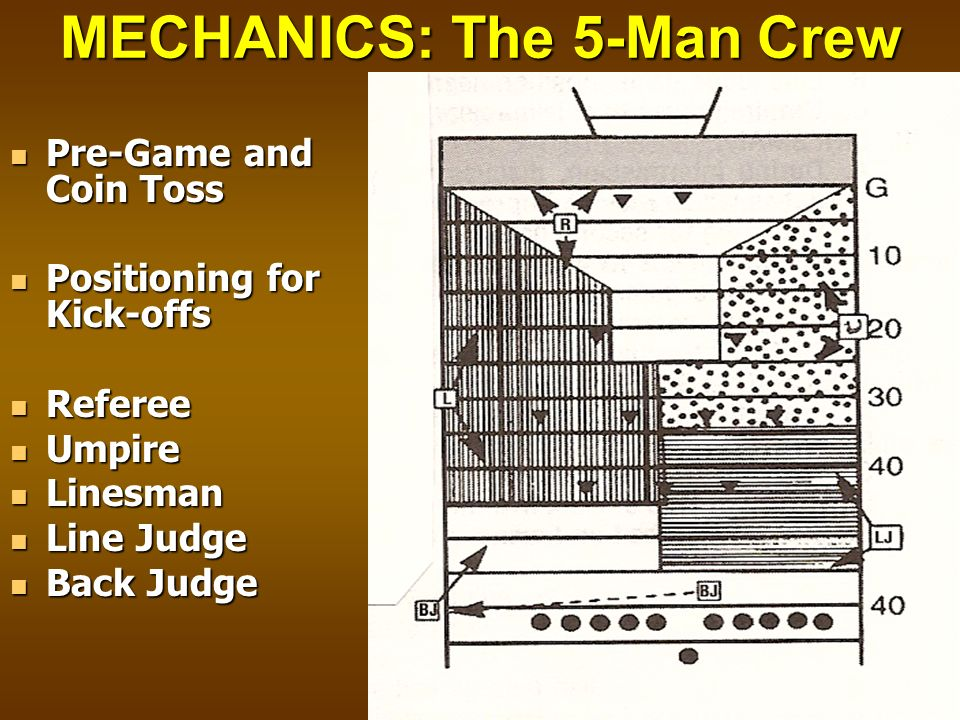 MECHANICS: The 5-Man Crew Pre-Game and Coin Toss Pre-Game and Coin Toss Positioning for Kick-offs Positioning for Kick-offs Referee Referee Umpire Ump