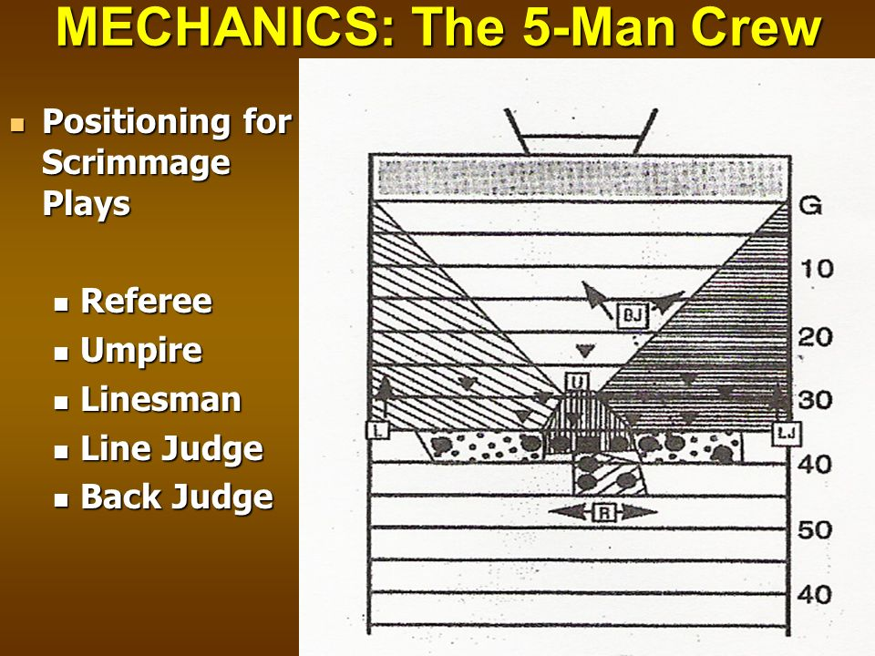 MECHANICS: The 5-Man Crew Positioning for Scrimmage Plays Positioning for Scrimmage Plays Referee Referee Umpire Umpire Linesman Linesman Line Judge L