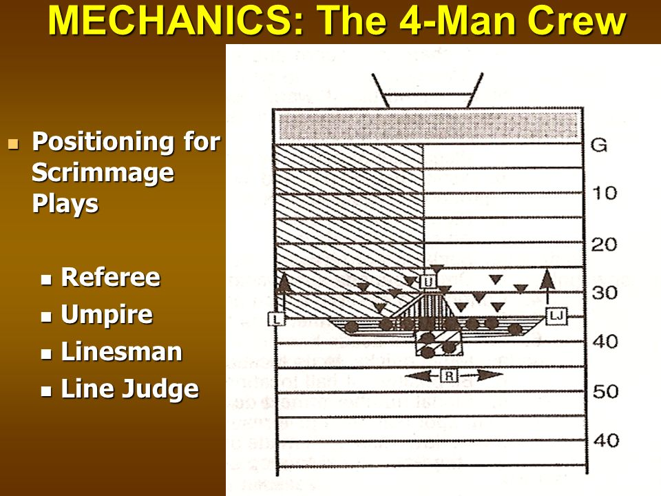 MECHANICS: The 4-Man Crew Positioning for Scrimmage Plays Positioning for Scrimmage Plays Referee Referee Umpire Umpire Linesman Linesman Line Judge L