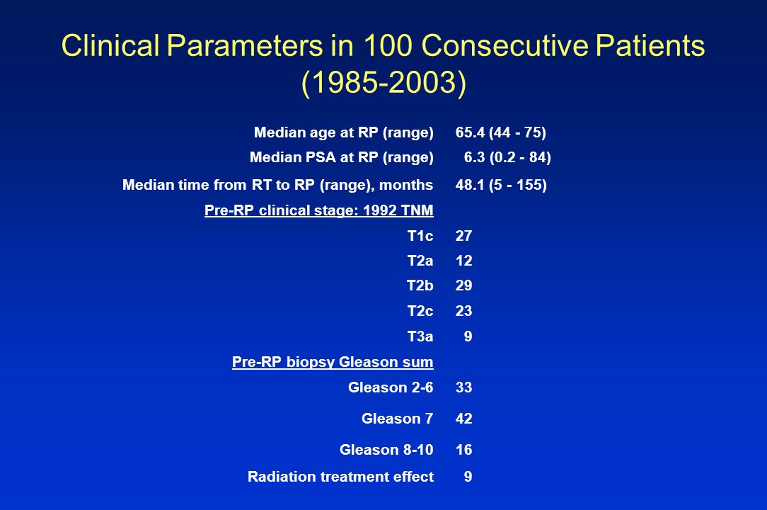 Clinical Parameters in 100 Consecutive Patients (1985-2003) Median age at RP (range) 65.4 (44 - 75) Median PSA at RP (range) 6.3 (0.2 - 84) Median tim