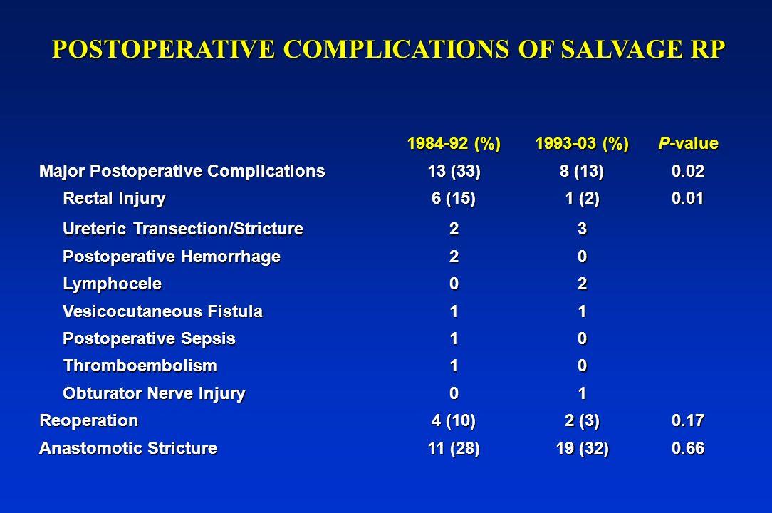 1984-92 (%) 1993-03 (%) P-value Major Postoperative Complications 13 (33) 8 (13) 0.02 Rectal Injury Rectal Injury 6 (15) 1 (2) 0.01 Ureteric Transecti