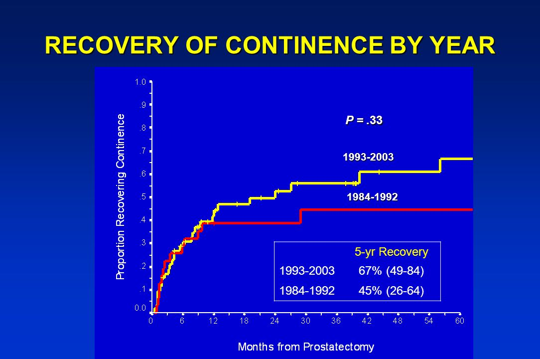 RECOVERY OF CONTINENCE BY YEAR 1993-2003 1984-1992 P =.33 5-yr Recovery 1993-200367% (49-84) 1984-199245% (26-64)
