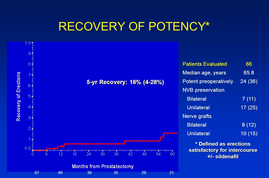 RECOVERY OF POTENCY* Patients Evaluated66 Median age, years65.8 Potent preoperatively24 (36) NVB preservation Bilateral7 (11) Unilateral17 (25) Nerve